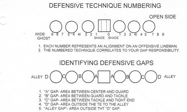 Defensive Line Technique